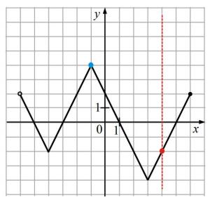 Na rysunku przedstawiono wykres pewnej funkcji.
