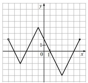 Na rysunku przedstawiono wykres pewnej funkcji
