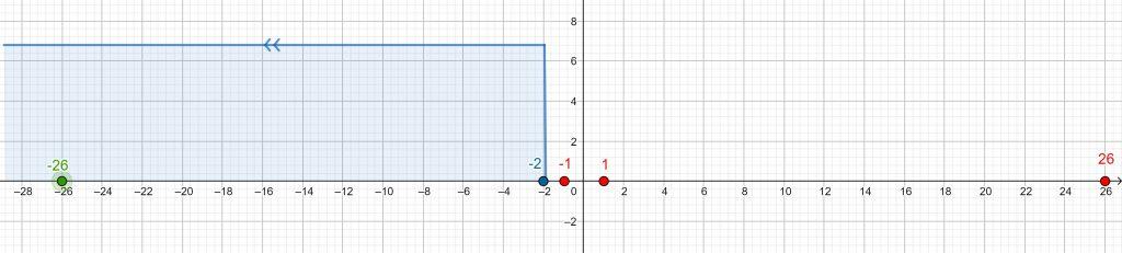Jedną z liczb, które spełniają nierówność -x5+x3-x<-2, jest
