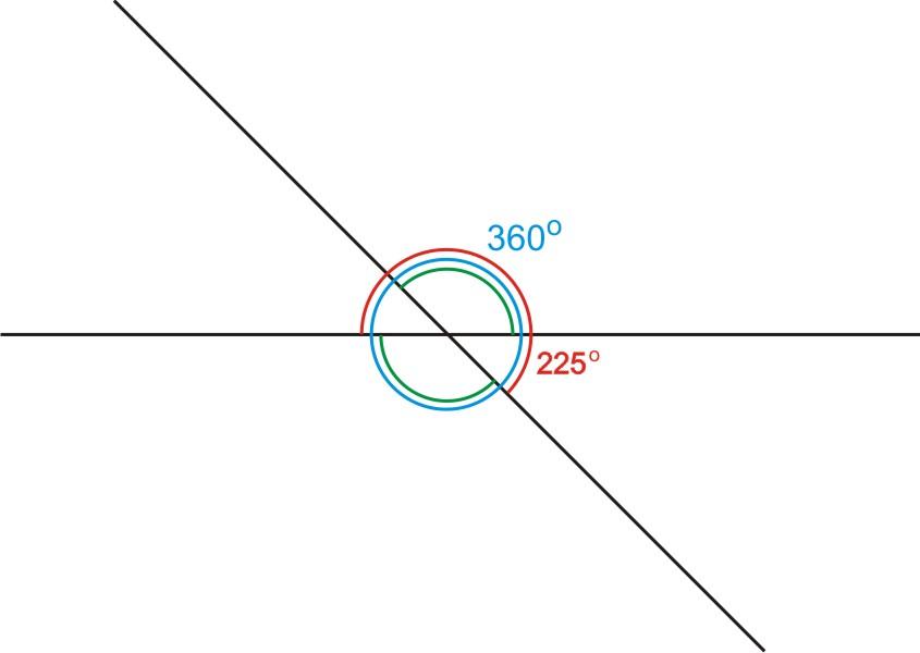 Dwie przecinające się proste utworzyły cztery kąty. Suma miar trzech z tych kątów jest równa 225°.