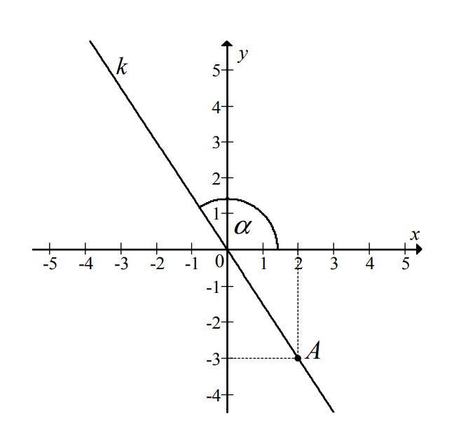 Na rysunku przedstawiona jest prosta k o równaniu y = ax, przechodząca przez punkt A = (2,-3) ....