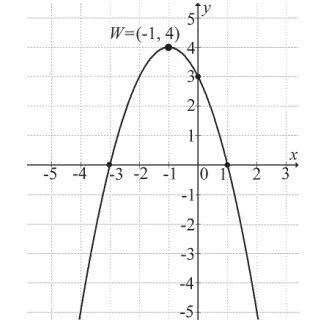 Na rysunku przedstawiono fragment wykresu funkcji kwadratowej f(x)=ax2+bx+c, której miejsca zerowe to: −3 i 1