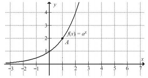 Na rysunku przedstawiono fragment wykresu funkcji wykładniczej f(x)