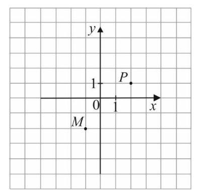W układzie współrzędnych zaznaczono dwa wierzchołki kwadratu MNPS