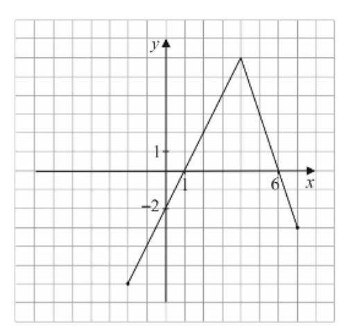 W układzie współrzędnych narysowano wykres funkcji
