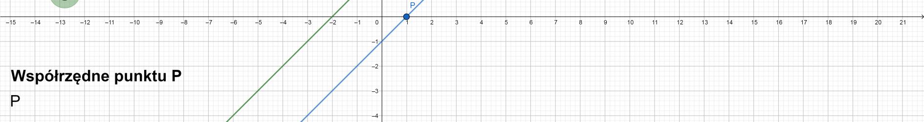 Równanie prostej równoległej przechodzącej przez punkt