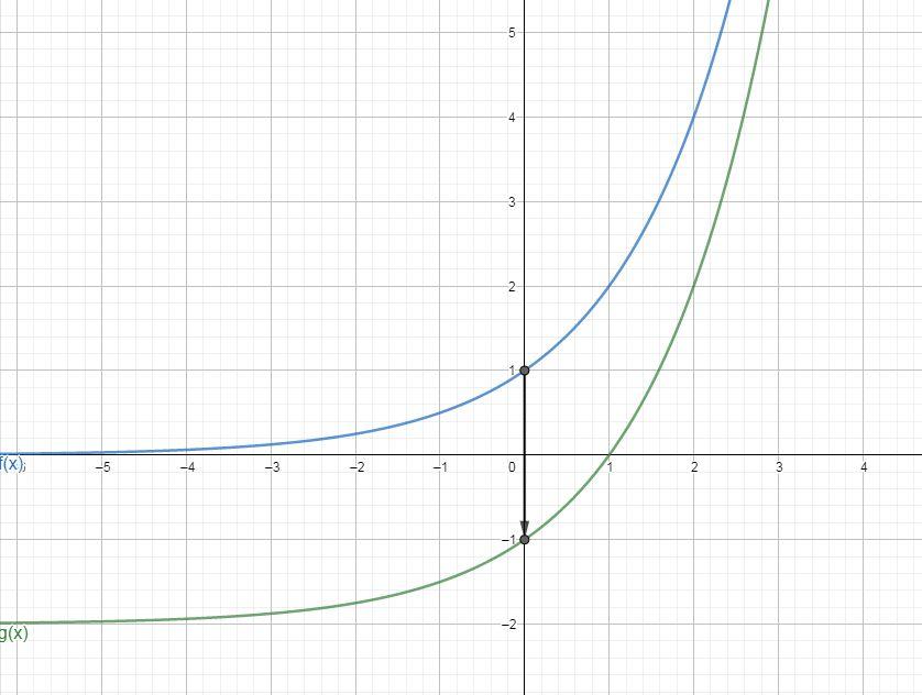 Funkcja wykładnicza f(x)a^x i g(x)=f(x)-2