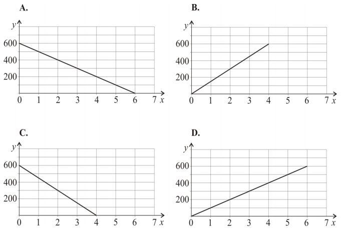 Wzór y=600–100x