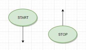 Rysujemy algorytmy: wstęp do schematów blokowych