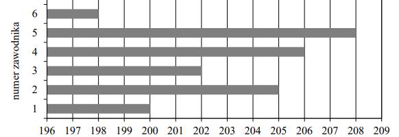 Egzamin ósmoklasisty czerwiec 2020 z. 8